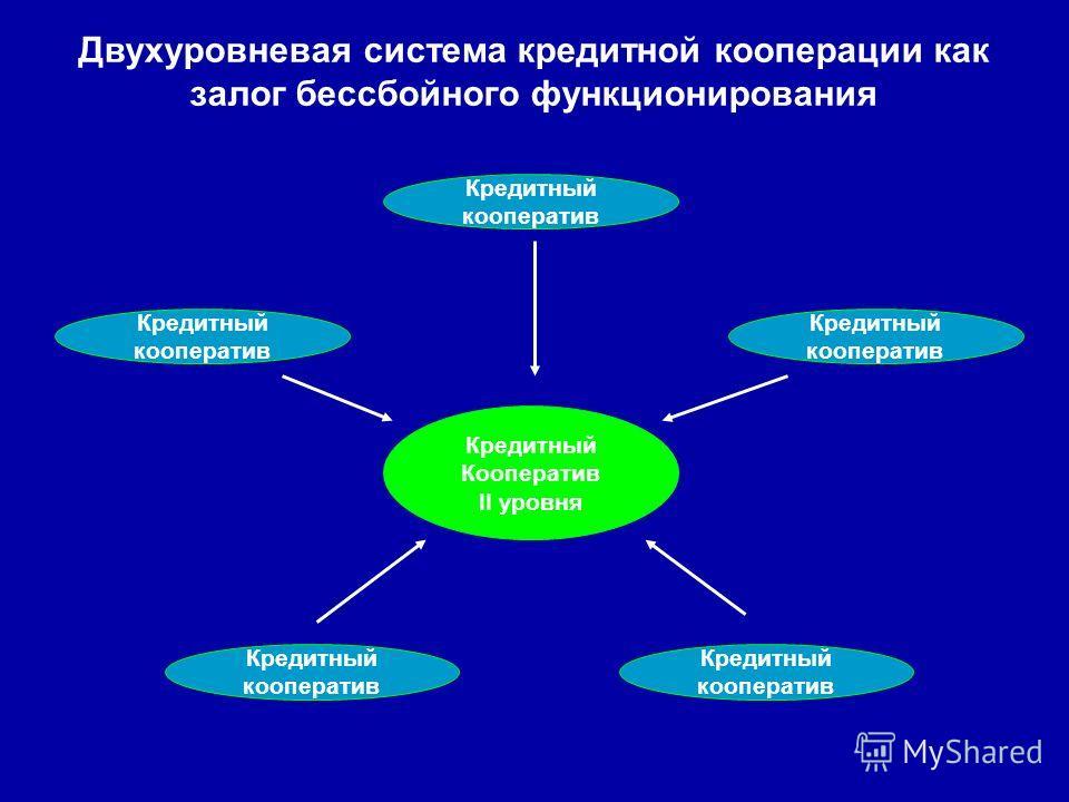 Кредитный кооператив Кредитный кооператив Кредитный кооператив Кредитный кооператив Кредитный кооператив Кредитный Кооператив II уровня Двухуровневая система кредитной кооперации как залог бессбойного функционирования
