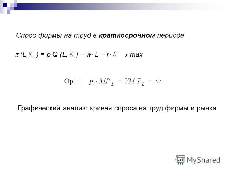 Спрос фирмы на труд в краткосрочном периоде (L, ) = p Q (L, ) – w L – r max Графический анализ: кривая спроса на труд фирмы и рынка