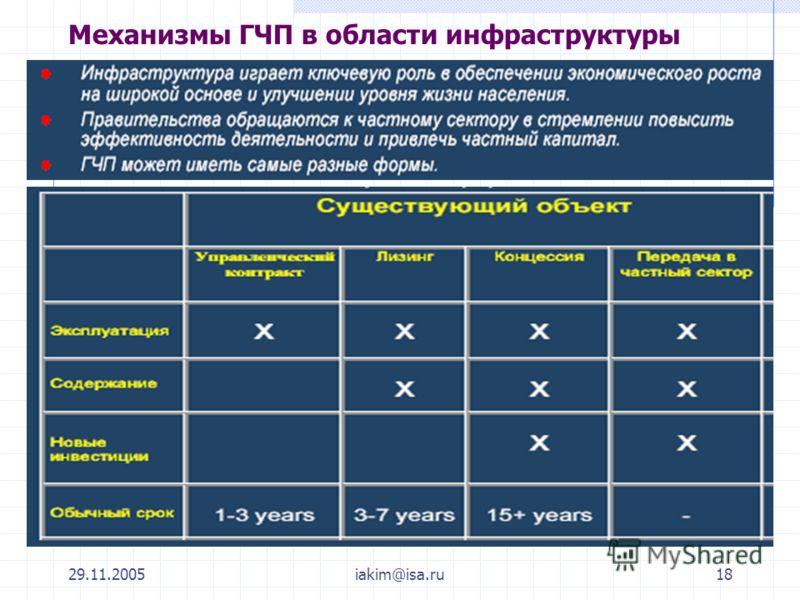 29.11.2005iakim@isa.ru18 Механизмы ГЧП в области инфраструктуры