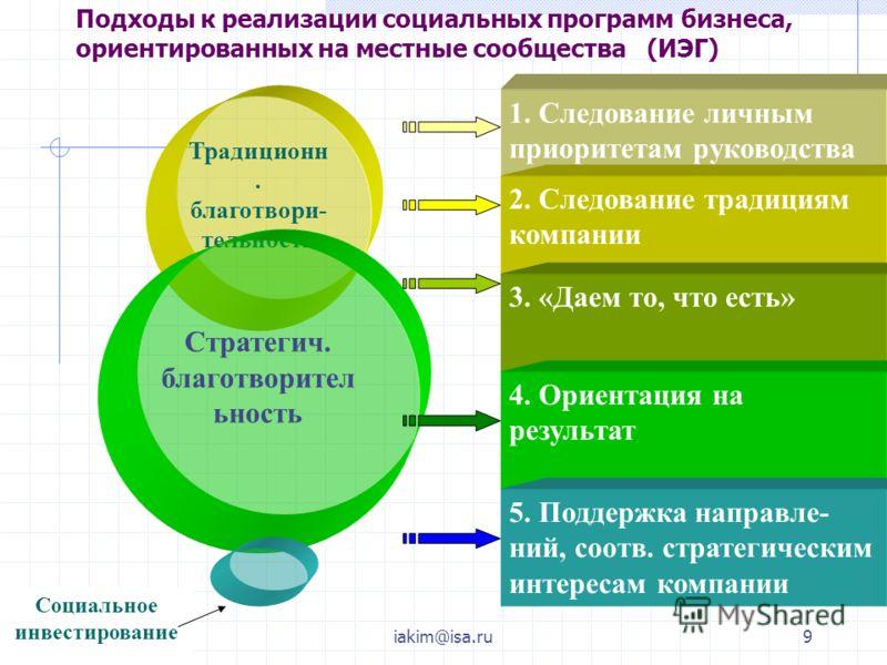 29.11.2005iakim@isa.ru9 Подходы к реализации социальных программ бизнеса, ориентированных на местные сообщества (ИЭГ) Традиционн. благотвори- тельность Стратегич. благотворител ьность 1. Следование личным приоритетам руководства 2. Следование традици