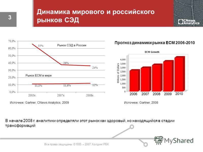 Все права защищены ©1995 – 2007 Холдинг РБК 3 Прогноз динамики рынка ECM 2006-2010 Динамика мирового и российского рынков СЭД В начале 2008 г. аналитики определяли этот рынок как здоровый, но находящийся в стадии трансформаций Источник: Gartner, 2008