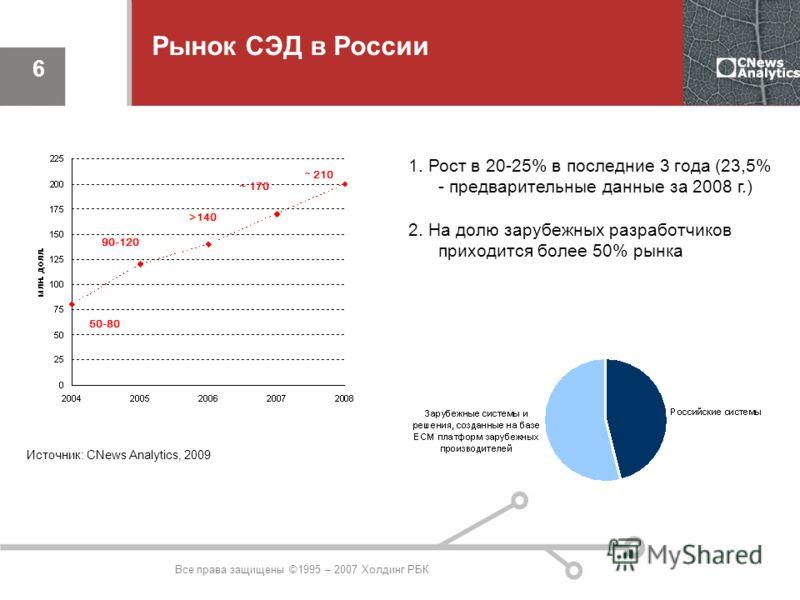 Все права защищены ©1995 – 2007 Холдинг РБК 6 Рынок СЭД в России 1. Рост в 20-25% в последние 3 года (23,5% - предварительные данные за 2008 г.) 2. На долю зарубежных разработчиков приходится более 50% рынка 50-80 90-120 >140 ~ 170 ~ 210 ~ 210 Источн