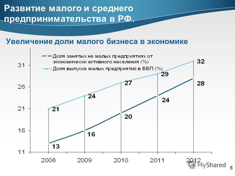 Цели проекта «Развитие малого и среднего предпринимательства» Увеличение доли малого бизнеса в экономике 6 Развитие малого и среднего предпринимательства в РФ.