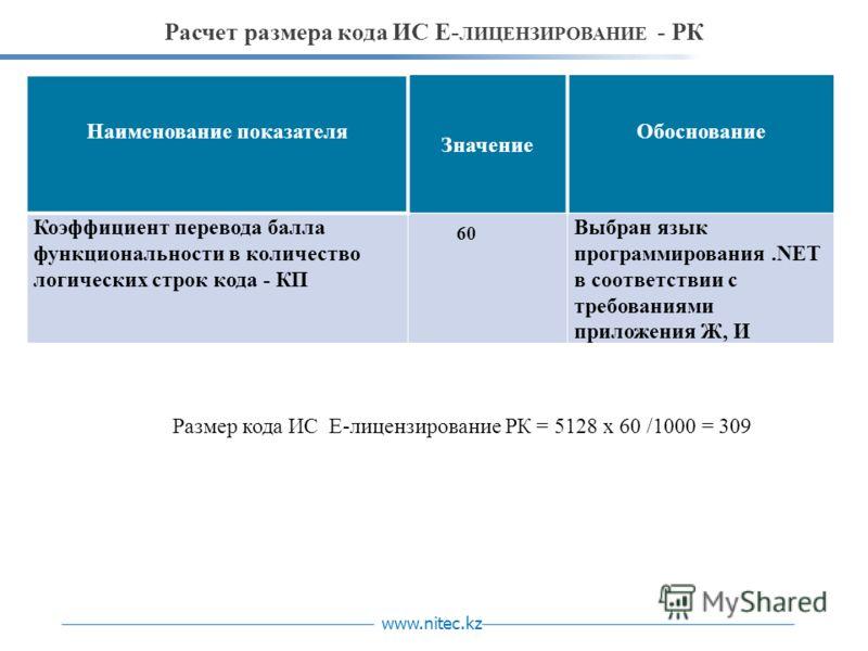 www.nitec.kz Расчет размера кода ИС Е- ЛИЦЕНЗИРОВАНИЕ - РК Наименование показателя Значение Обоснование Коэффициент перевода балла функциональности в количество логических строк кода - КП 60 Выбран язык программирования.NET в соответствии с требовани