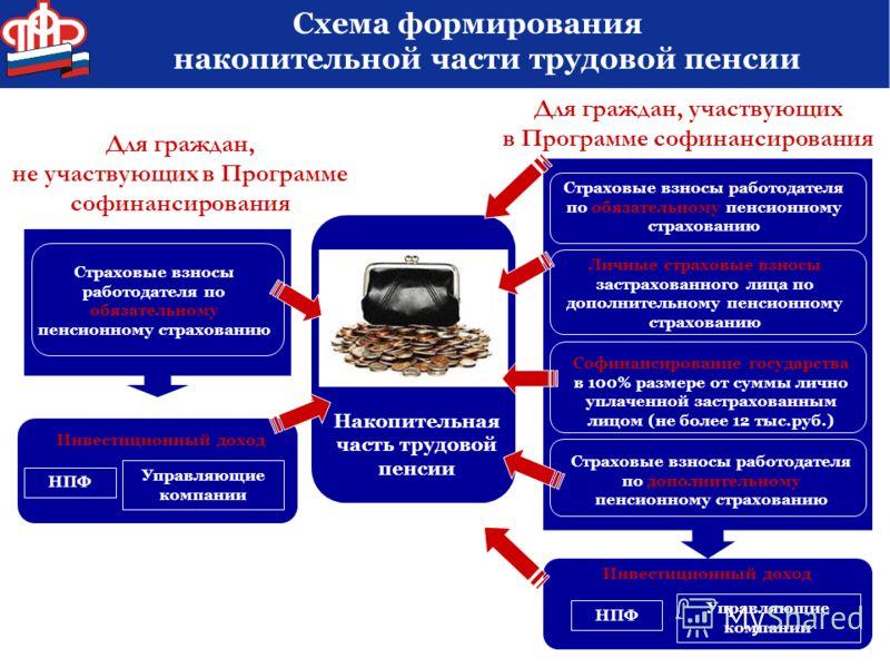 трудовой пенсии Схема