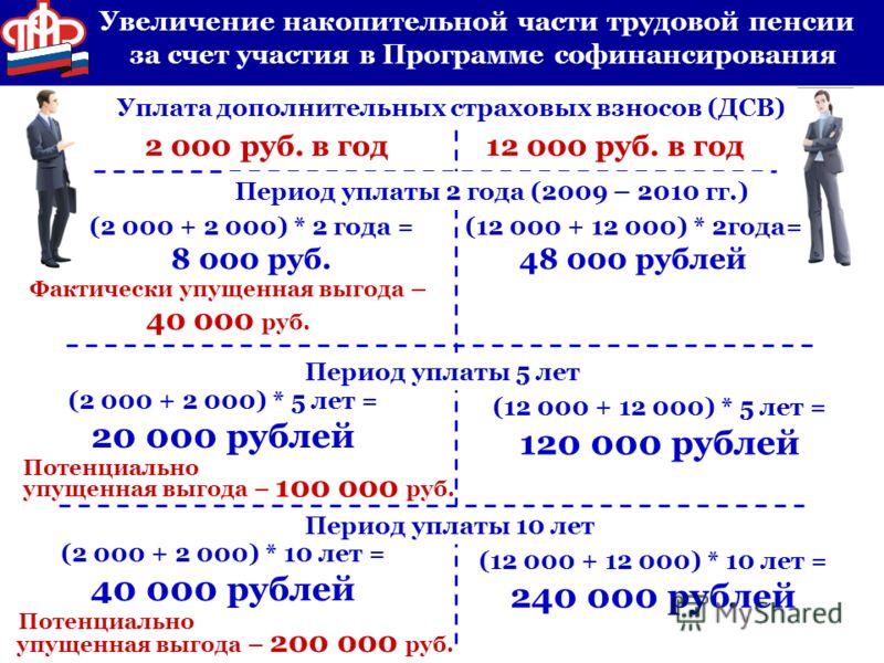 упущенная выгода – 200 000 руб. упущенная выгода – 100 000 руб. Фактически упущенная выгода – 40 000 руб. Увеличение накопительной части трудовой пенсии за счет участия в Программе софинансирования (2 000 + 2 000) * 2 года = 8 000 руб. Уплата дополни
