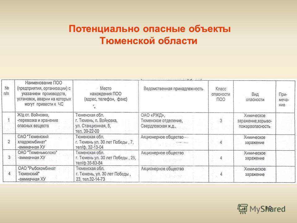 19 Потенциально опасные объекты Тюменской области