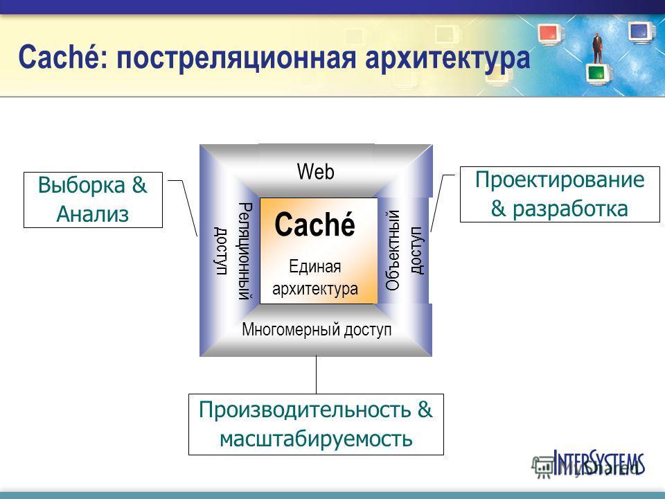 Caché: постреляционная архитектура Caché Единая архитектура Web Многомерный доступ Реляционный доступ Объектный доступ Выборка & Анализ Проектирование & разработка Производительность & масштабируемость