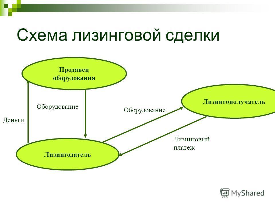 Схема лизинговой сделки Продавец оборудования Лизингодатель Лизингополучатель Оборудование Лизинговый платеж Деньги Оборудование