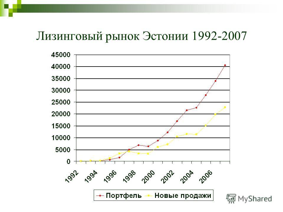 Лизинговый рынок Эстонии 1992-2007