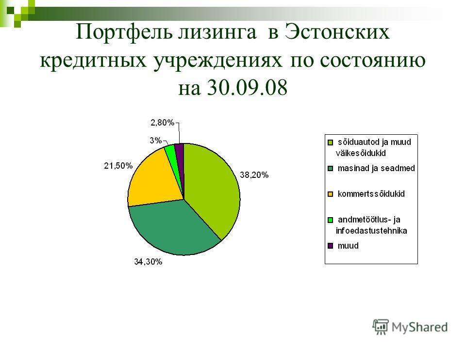 Портфель лизинга в Эстонских кредитных учреждениях по состоянию на 30.09.08