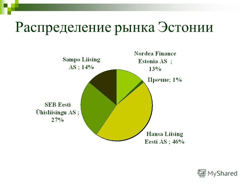 Распределение рынка Эстонии