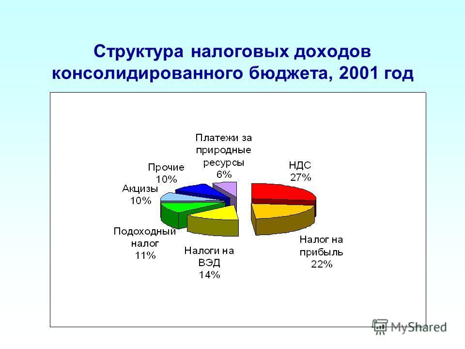 Структура налоговых доходов консолидированного бюджета, 2001 год