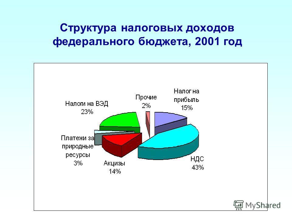 Структура налоговых доходов федерального бюджета, 2001 год