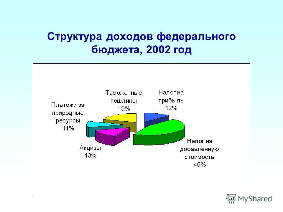 Структура доходов федерального бюджета, 2002 год