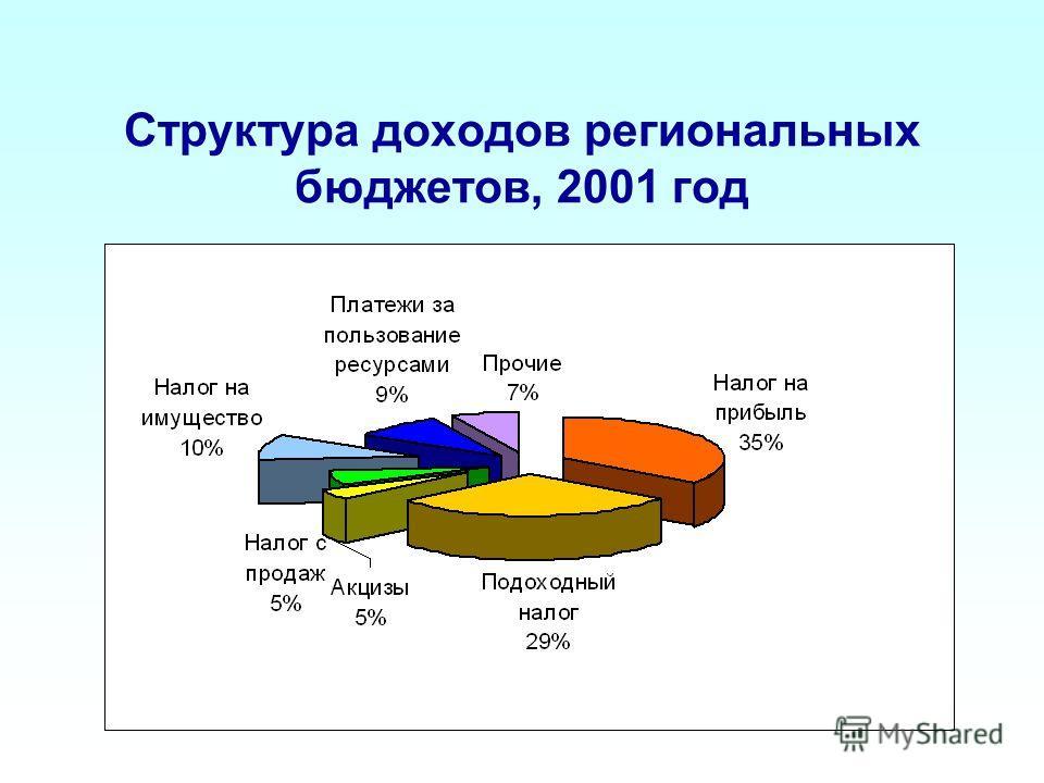 Структура доходов региональных бюджетов, 2001 год