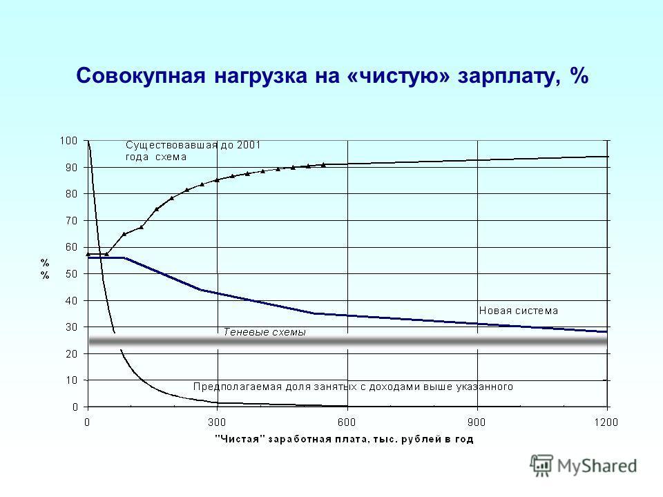 Совокупная нагрузка на «чистую» зарплату, %