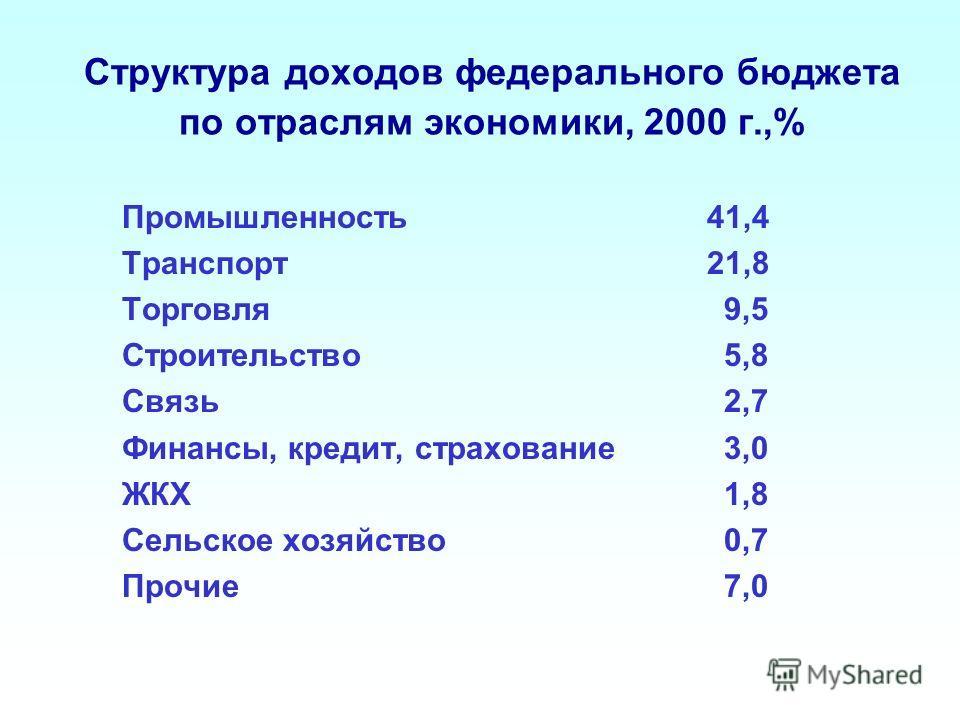 Структура доходов федерального бюджета по отраслям экономики, 2000 г.,% Промышленность 41,4 Транспорт 21,8 Торговля 9,5 Строительство 5,8 Связь 2,7 Финансы, кредит, страхование 3,0 ЖКХ 1,8 Сельское хозяйство 0,7 Прочие 7,0