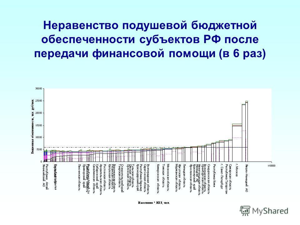 Неравенство подушевой бюджетной обеспеченности субъектов РФ после передачи финансовой помощи (в 6 раз)