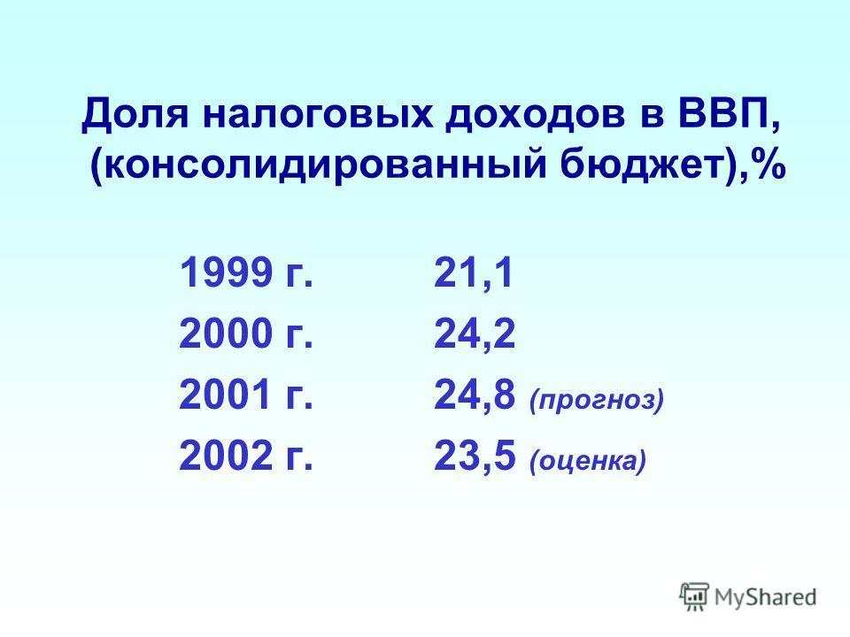 Доля налоговых доходов в ВВП, (консолидированный бюджет),% 1999 г. 21,1 2000 г. 24,2 2001 г. 24,8 (прогноз) 2002 г. 23,5 (оценка)
