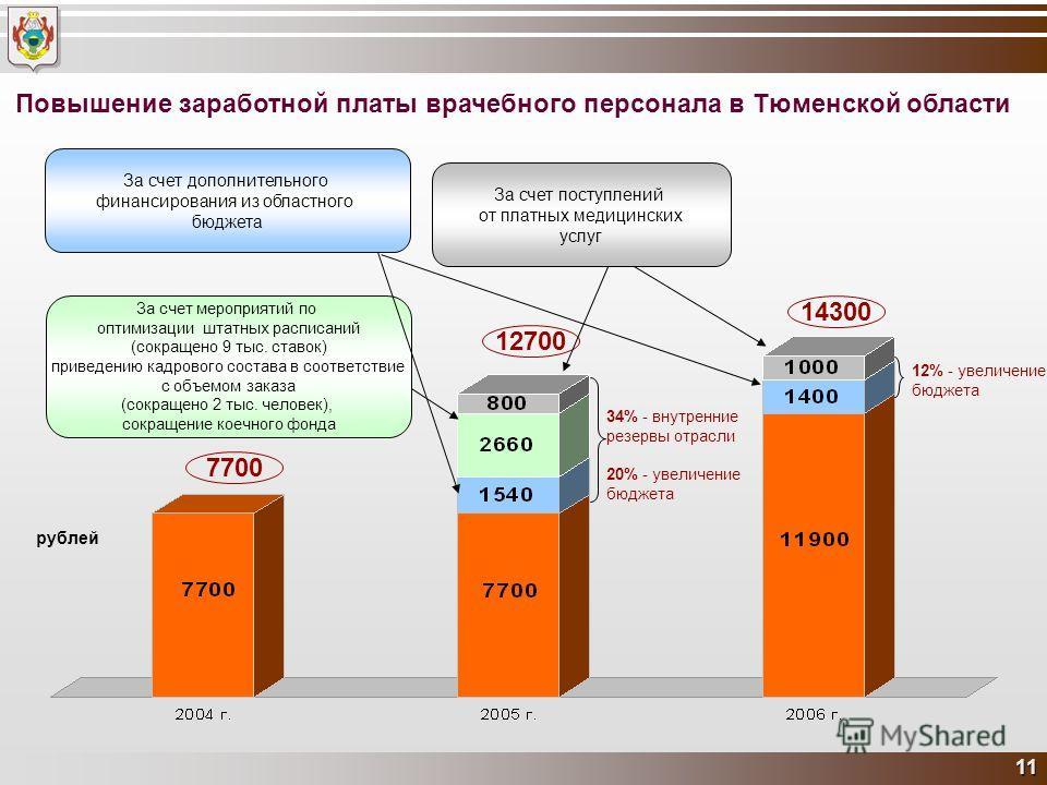 11 Повышение заработной платы врачебного персонала в Тюменской области 12700 7700 14300 рублей За счет мероприятий по оптимизации штатных расписаний (сокращено 9 тыс. ставок) приведению кадрового состава в соответствие с объемом заказа (сокращено 2 т