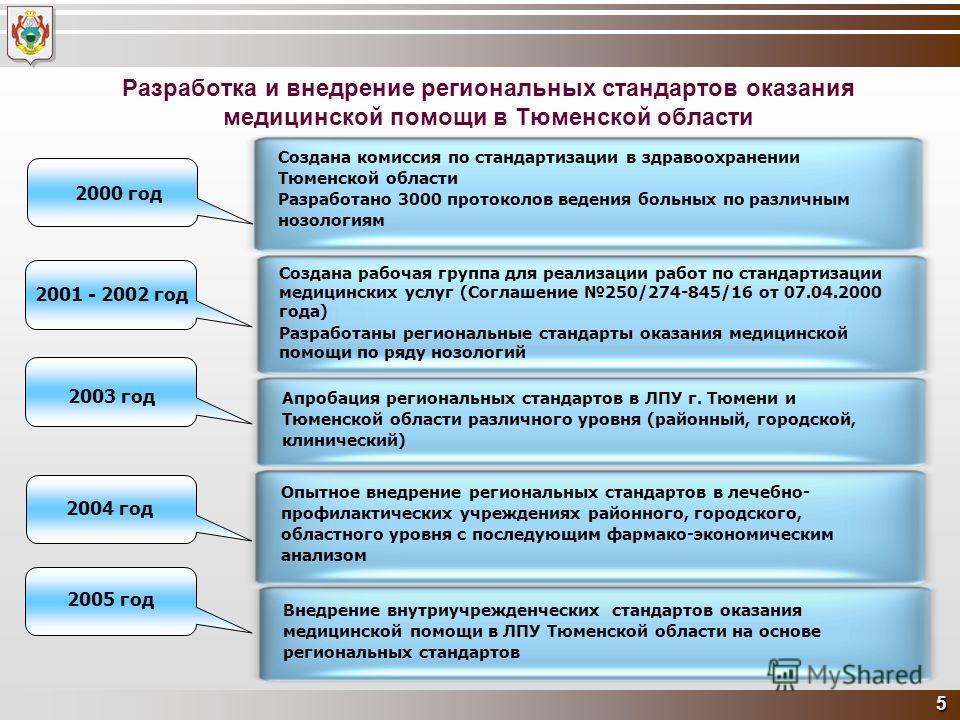 5 Разработка и внедрение региональных стандартов оказания медицинской помощи в Тюменской области 2001 - 2002 год 2003 год 2004 год Создана рабочая группа для реализации работ по стандартизации медицинских услуг (Соглашение 250/274-845/16 от 07.04.200