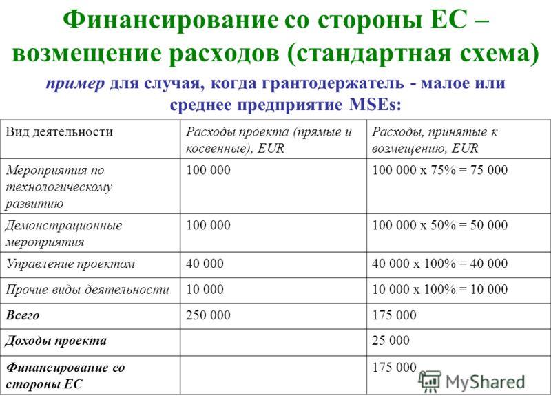 Финансирование со стороны ЕС – возмещение расходов (стандартная схема) пример для случая, когда грантодержатель - малое или среднее предприятие MSEs: Вид деятельностиРасходы проекта (прямые и косвенные), EUR Расходы, принятые к возмещению, EUR Меропр