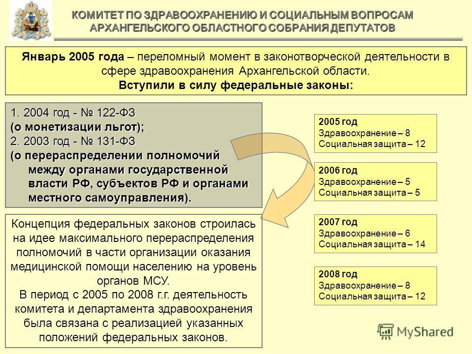 КОМИТЕТ ПО ЗДРАВООХРАНЕНИЮ И СОЦИАЛЬНЫМ ВОПРОСАМ АРХАНГЕЛЬСКОГО ОБЛАСТНОГО СОБРАНИЯ ДЕПУТАТОВ Январь 2005 года – переломный момент в законотворческой деятельности в сфере здравоохранения Архангельской области. Вступили в силу федеральные законы: 1. 2