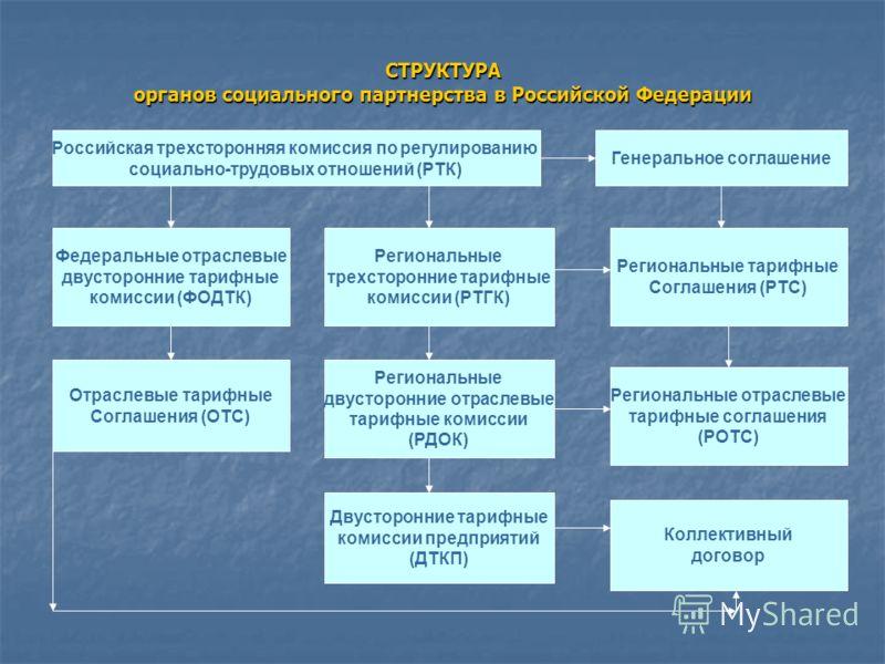 СТРУКТУРА органов социального партнерства в Российской Федерации Российская трехсторонняя комиссия по регулированию социально-трудовых отношений (РТК) Отраслевые тарифные Соглашения (ОТС) Региональные двусторонние отраслевые тарифные комиссии (РДОК)