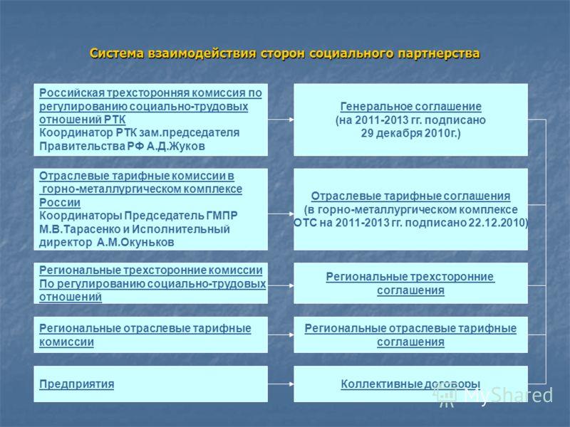 Правительства РФ А.Д.Жуков