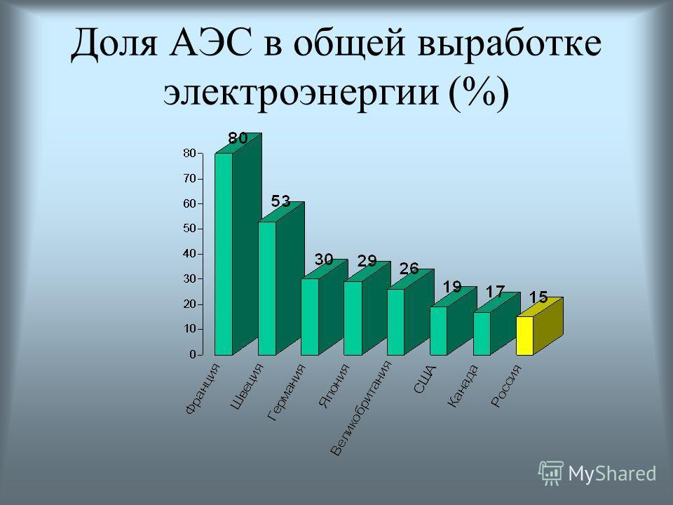 Структура электроэнергетики России