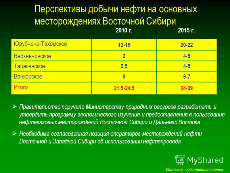 Перспективы добычи нефти на основных месторождениях Восточной Сибири Правительство поручило Министерству природных ресурсов разработать и утвердить программу геологического изучения и предоставления в пользование нефтегазовых месторождений Восточной