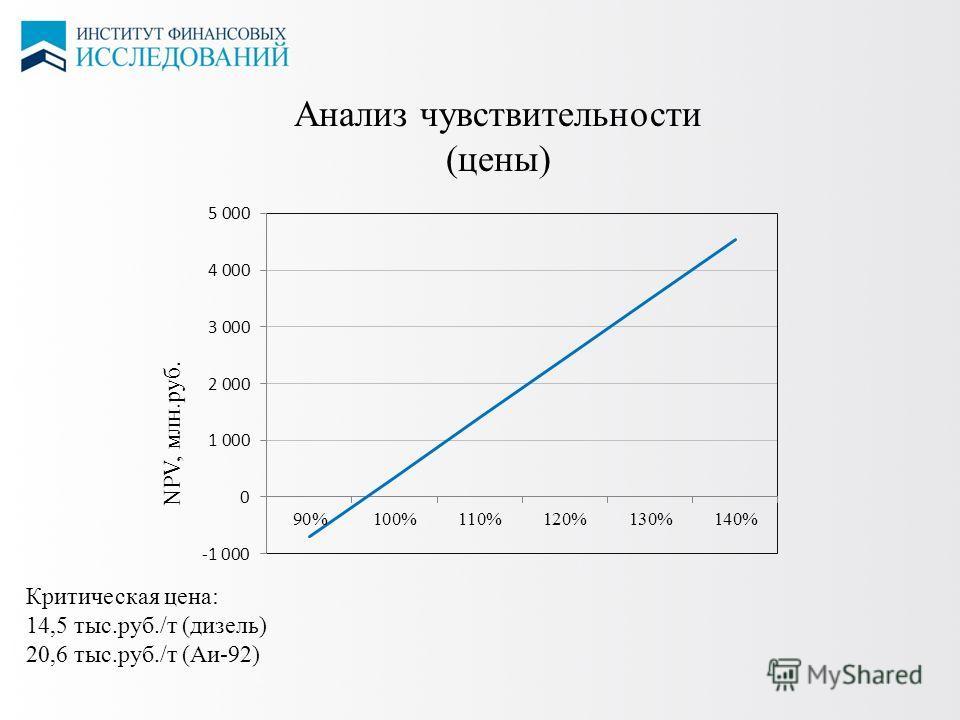 10 ЦЕНЫ НА СПГ Анализ чувствительности (цены) NPV, млн.руб. Критическая цена: 14,5 тыс.руб./т (дизель) 20,6 тыс.руб./т (Аи-92)