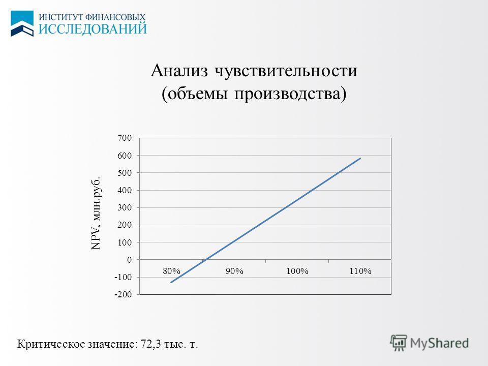 12 ЦЕНЫ НА СПГ Анализ чувствительности (объемы производства) NPV, млн.руб. Критическое значение: 72,3 тыс. т.
