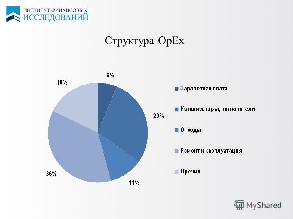 6 ЦЕНЫ НА СПГ Структура OpEx