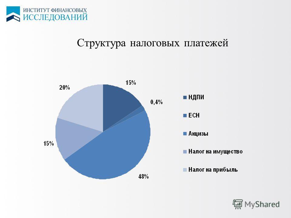 8 ЦЕНЫ НА СПГ Структура налоговых платежей