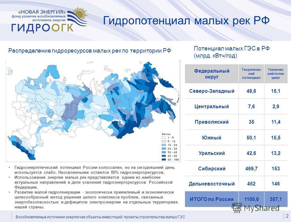 Гидропотенциал малых рек РФ Распределение гидроресурсов малых рек по территории РФ Гидроэнергетический потенциал России колоссален, но на сегодняшний день используется слабо. Неосвоенными остаются 80% гидроэнергоресурсов. Использование энергии малых