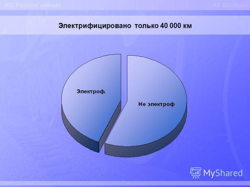 AS ESchool Электрифицировано только 40 000 км ЖД России сейчас