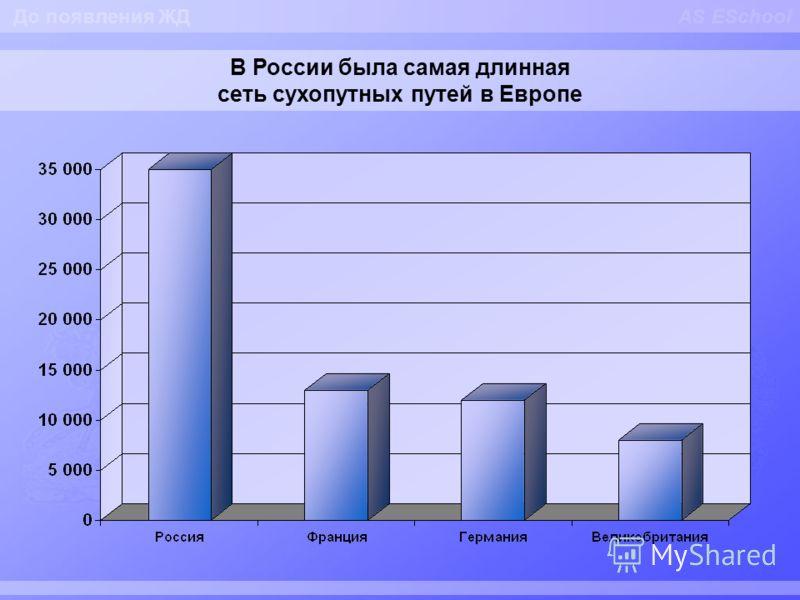 AS ESchool В России была самая длинная сеть сухопутных путей в Европе До появления ЖД