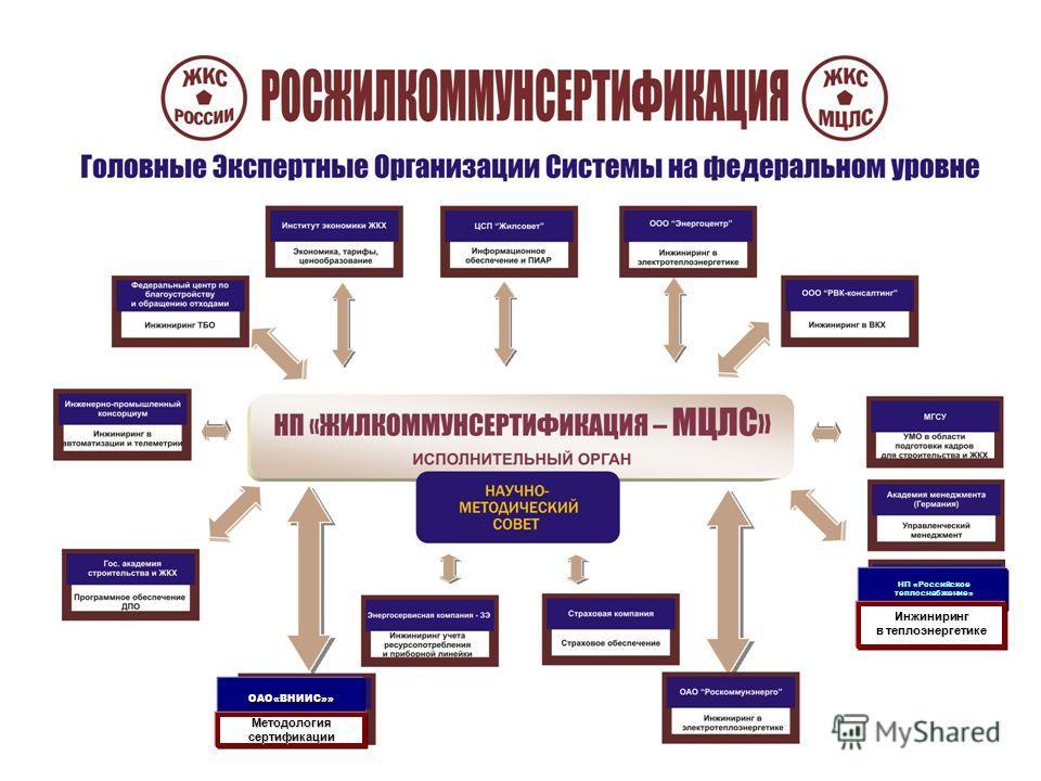 НП «Российское теплоснабжение» Инжиниринг в теплоэнергетике ОАО«ВНИИС»» Методологиясертификации