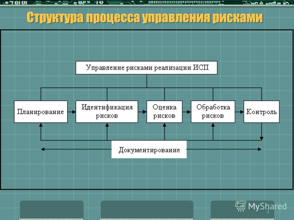 3 Структура процесса управления рисками