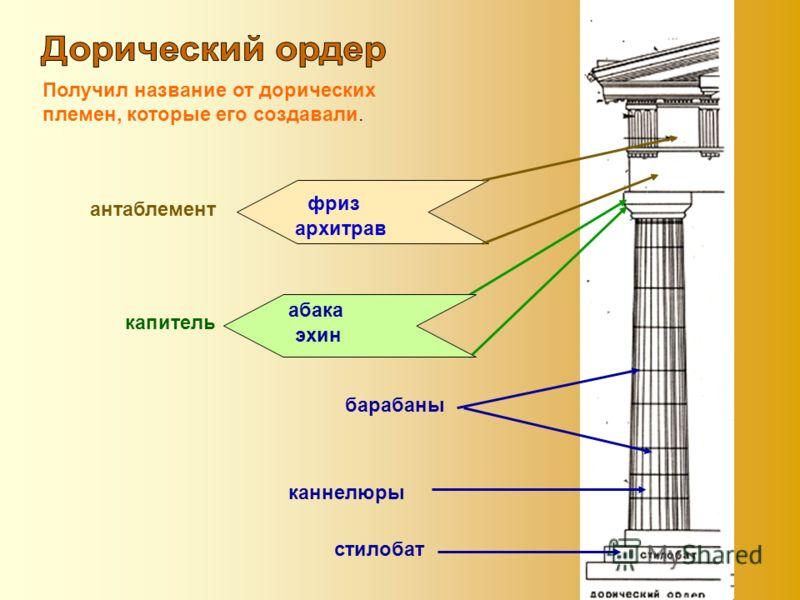 Получил название от дорических племен, которые его создавали. стилобат барабаны абака эхин капитель архитрав фриз антаблемент каннелюры