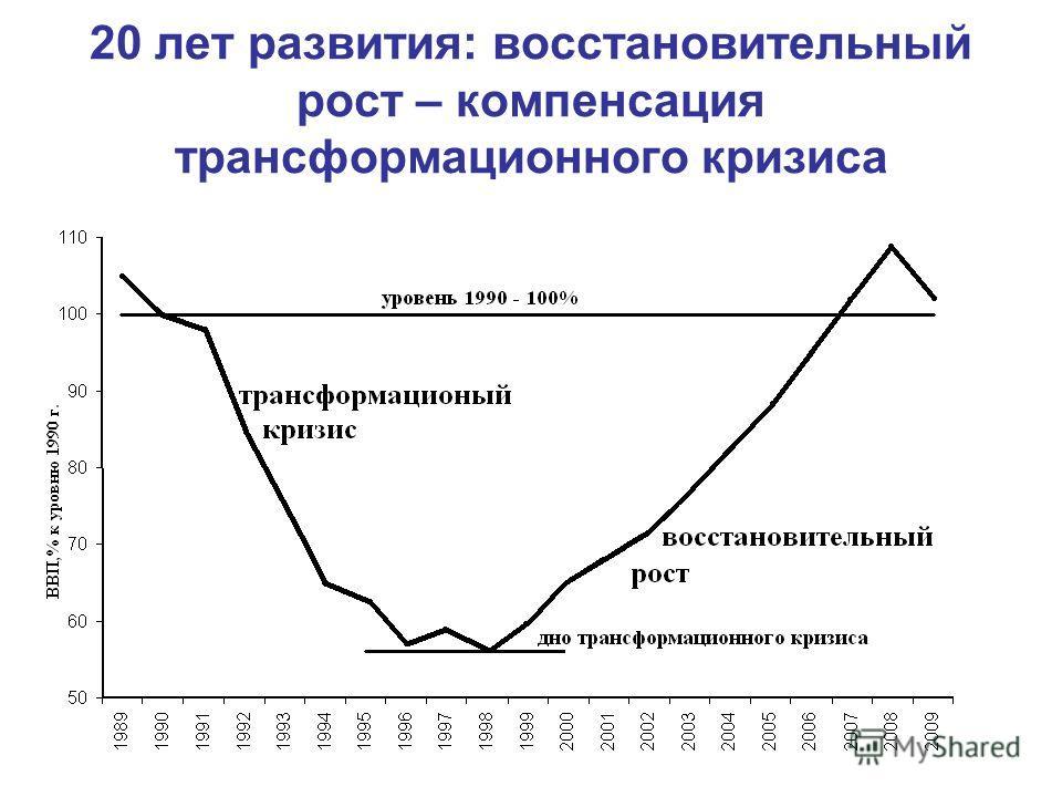 20 лет развития: восстановительный рост – компенсация трансформационного кризиса