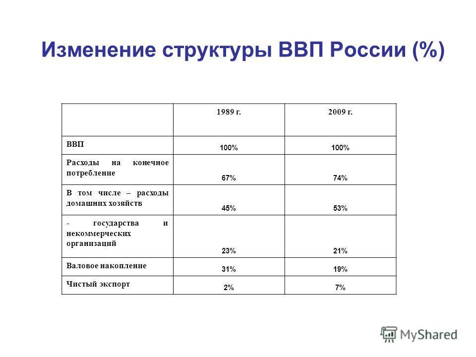 Изменение структуры ВВП России (%) 1989 г.2009 г. ВВП 100% Расходы на конечное потребление 67%74% В том числе – расходы домашних хозяйств 45%53% - государства и некоммерческих организаций 23%21% Валовое накопление 31%19% Чистый экспорт 2%7%