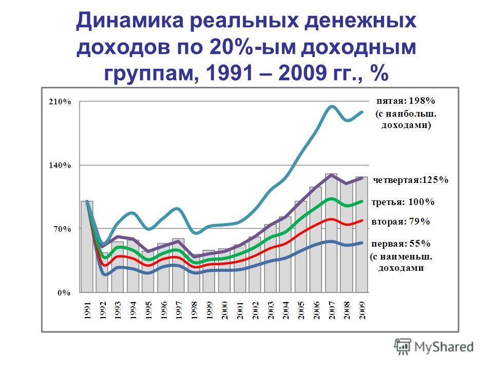 Динамика реальных денежных доходов по 20%-ым доходным группам, 1991 – 2009 гг., %