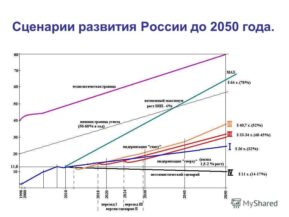 Сценарии развития России до 2050 года.