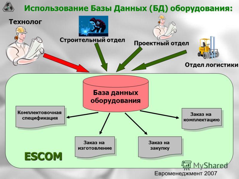 ESCOM ESCOM Использование Базы Данных (БД) оборудования: Технолог Заказ на изготовление Заказ на изготовление Заказ на комплектацию Заказ на комплектацию Заказ на закупку Заказ на закупку Комплектовочная спецификация Комплектовочная спецификация Прое