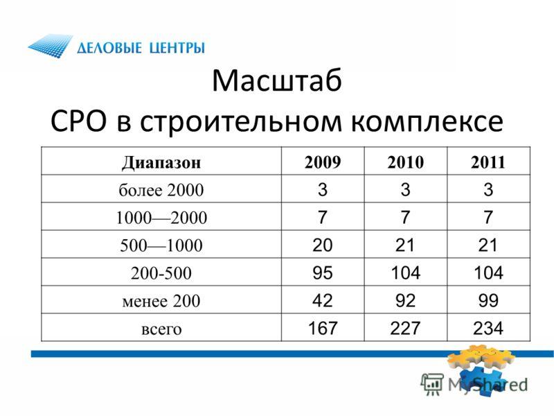 Масштаб СРО в строительном комплексе Диапазон200920102011 более 2000 333 10002000 777 5001000 2021 200-500 95104 менее 200 429299 всего 167227234