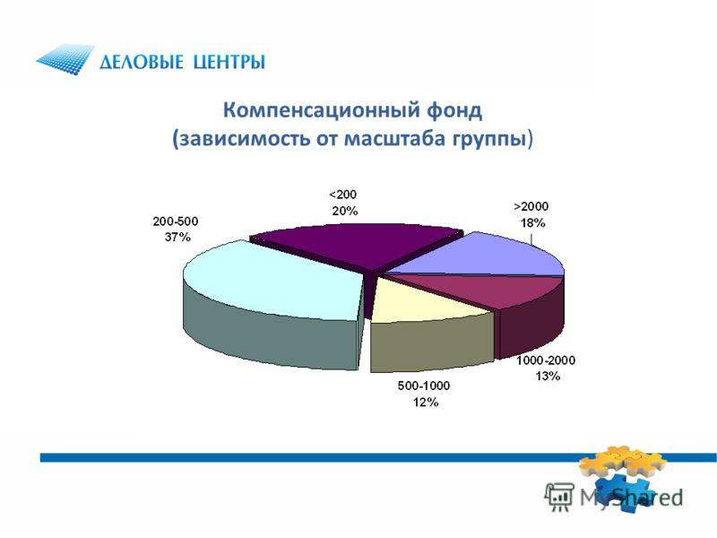 Компенсационный фонд (зависимость от масштаба группы)