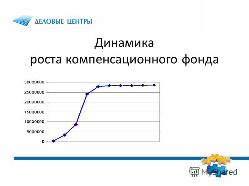 Динамика роста компенсационного фонда
